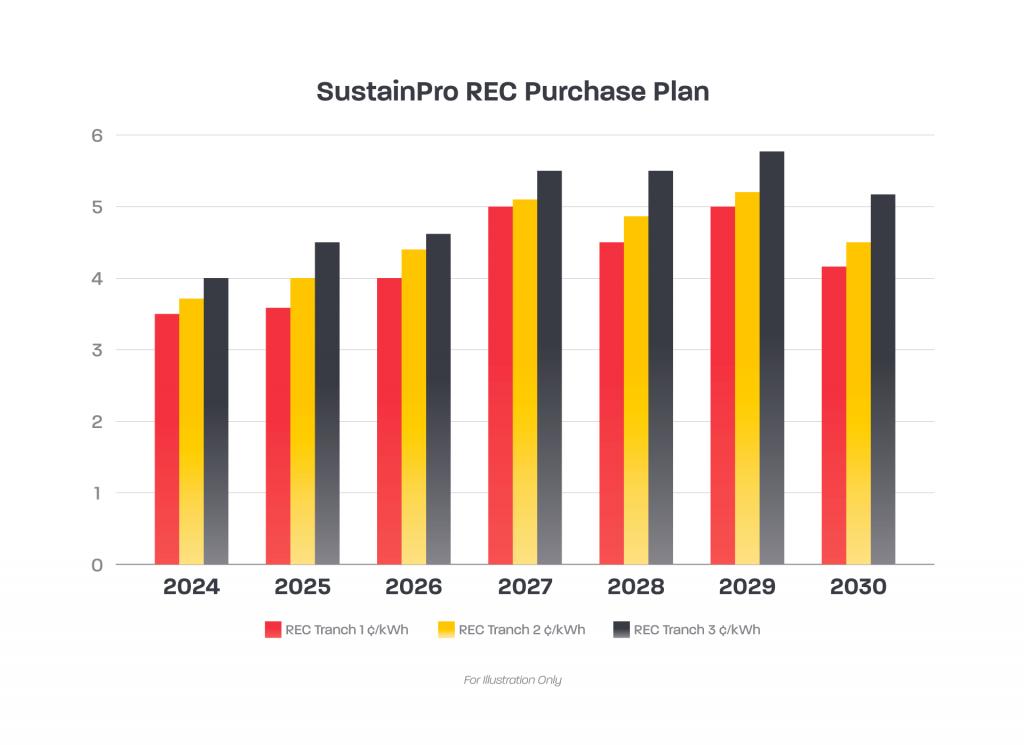 SustainPro REC Purchase Plan